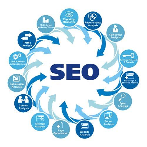 Преимущества продвижения веб-сайтов